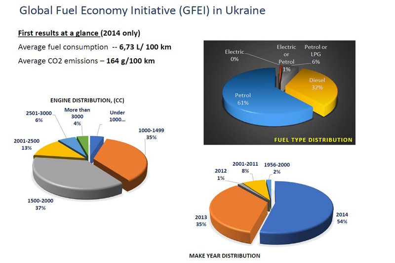 Ukraine's fuel economy trends.