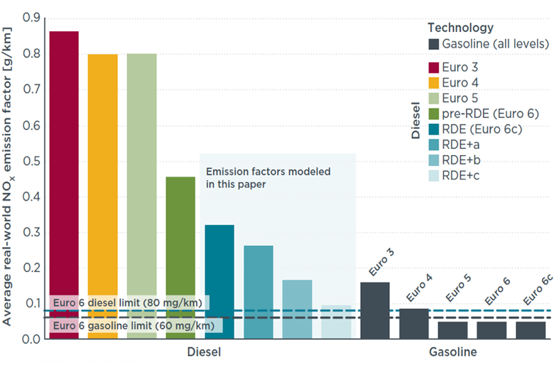 ICCT: Real world driving emissions