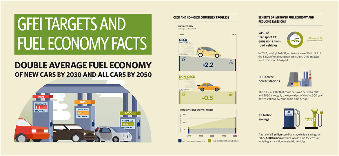 data and research rh globalfueleconomy org Labeled Fuel Economy 2014 Fuel Mileage Guide