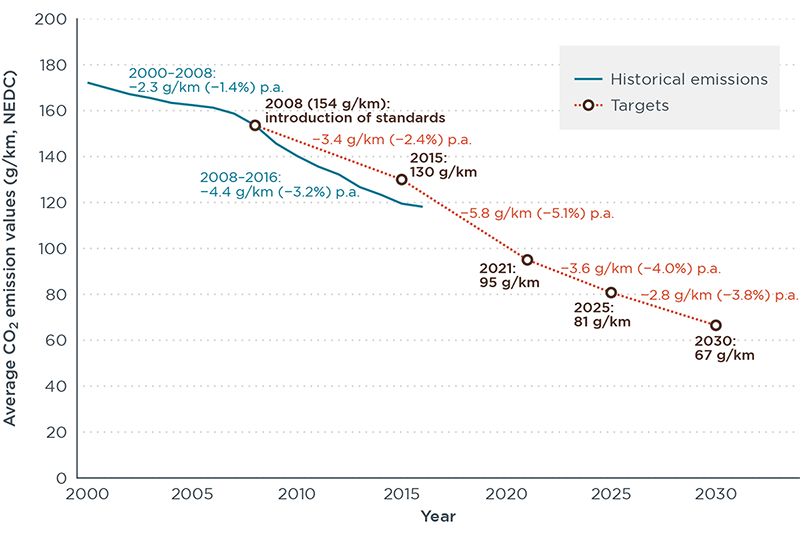 Development of average CO2 emission level for new passenger cars in the EU and current as well as proposed regulatory target values.