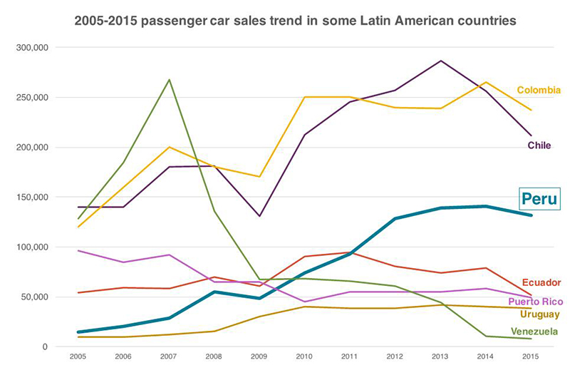 Figure 1: 2005-2015 passenger car sales trend in some Latin American countries.