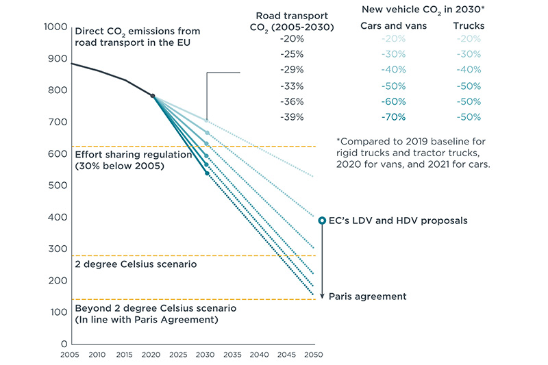 CO2 emissions from the transport sector under different scenarios for the period 2020 to 2050.