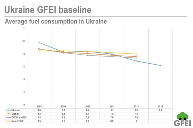 Ukraine publishes fuel economy baseline