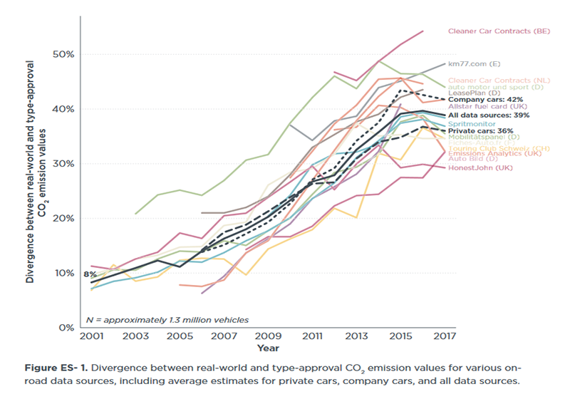 Divergence between real-world and type-approval CO2 emission values for various on-road data sources, including average estimates for private cars, company cars and all data sources.