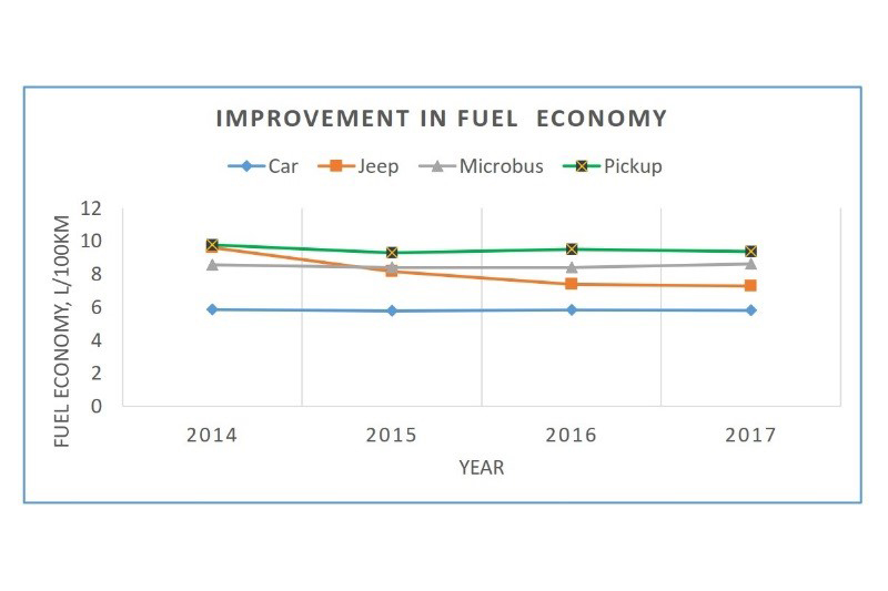 Fuel economy over time in Bangladesh for different vehicle types.