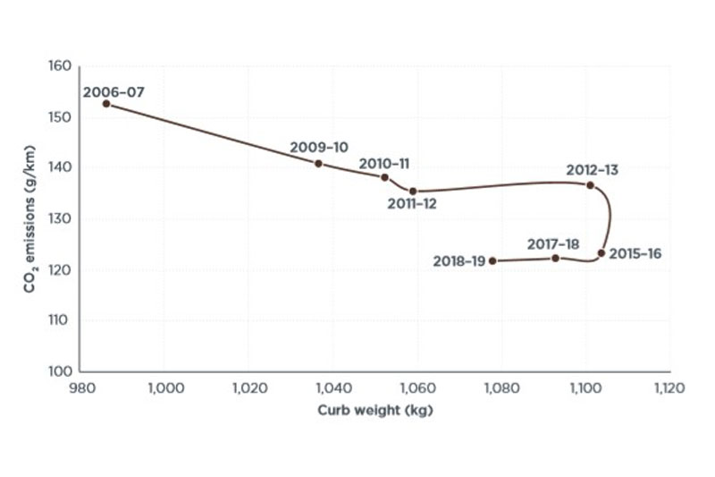 Graph showing average CO2 values and curb weight tracks changes in fuel economy and vehicle weight over time.