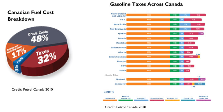 The Figures Below Show Cost Breakdown Of A Litre Fuel On Average In Canada And Gasoline Taxes